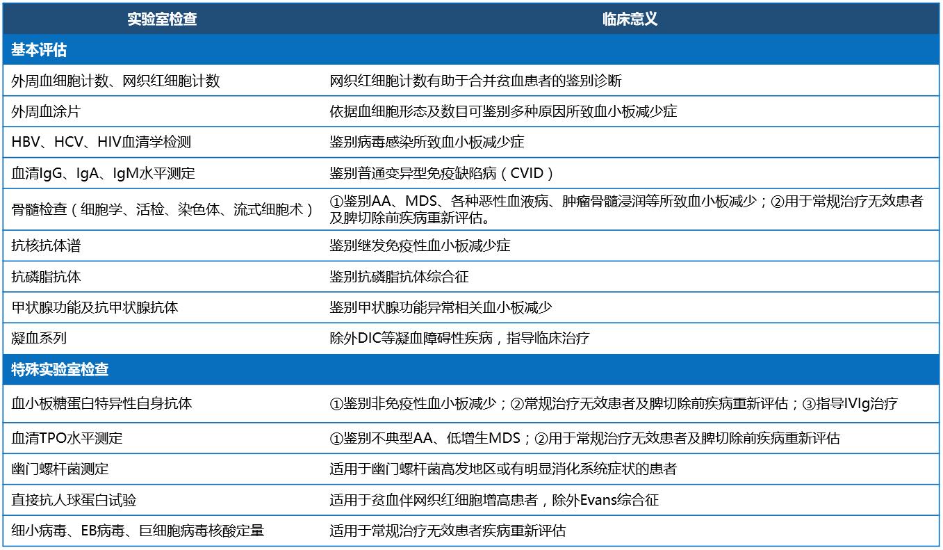 成人ITP诊断与治疗中国指南(2020